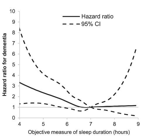 実線:睡眠時間と認知症の発現におけるハザード比