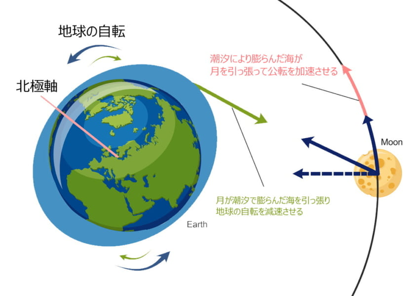 月は年々地球から遠ざかっているらしい。いずれいなくなってしまうの? 地球への影響は?
