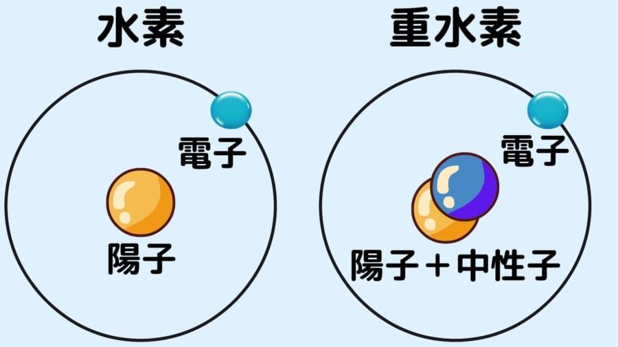重水素は水素に比べて中性子が1つ多い