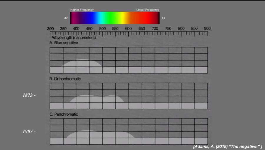 昔の写真技術は赤スペクトルが強調される