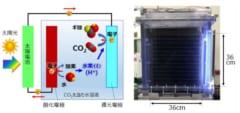 (左)人工光合成の基本原理 , (右)36cm角の人工光合成セル