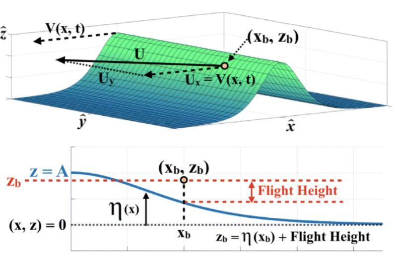 波に沿って低空飛行するなら局所的な上昇気流が得られる