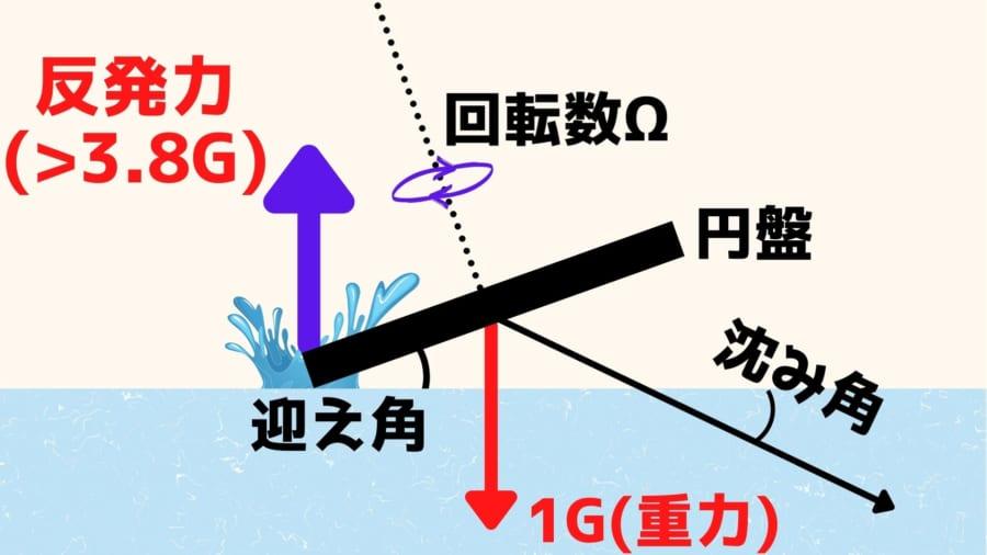 水面で石をスキップさせるには「3.8G」の反発力が必要だと判明!