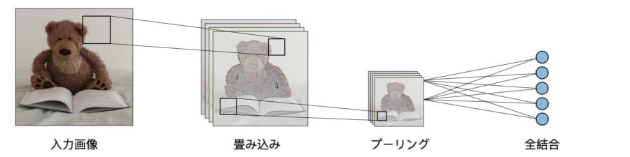 伝統的な畳み込みニューラルネットワークのアーキテクチャ
