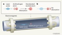 反水素原子のドップラー冷却。進行方向から当たる光子は周波数が上がり原子を減速させるが、後ろからぶつかる場合周波数が下がって影響しない。