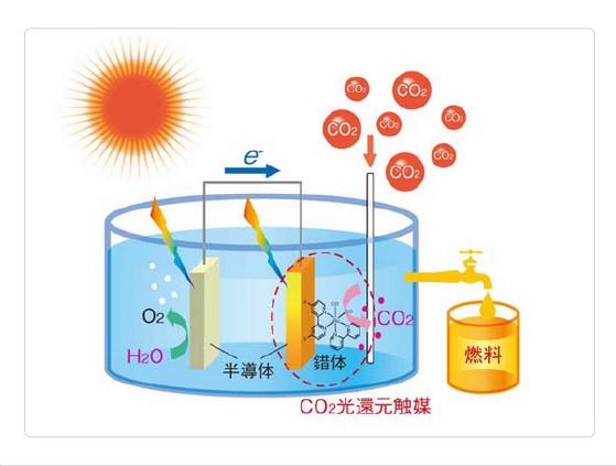 人工光合成の概念図