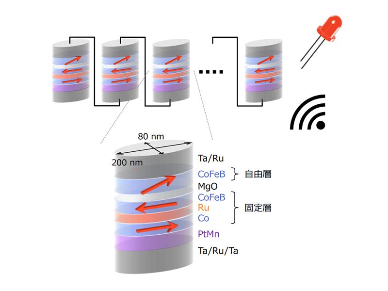 今回の研究における磁気トンネル接合と原理実証実験の模式図