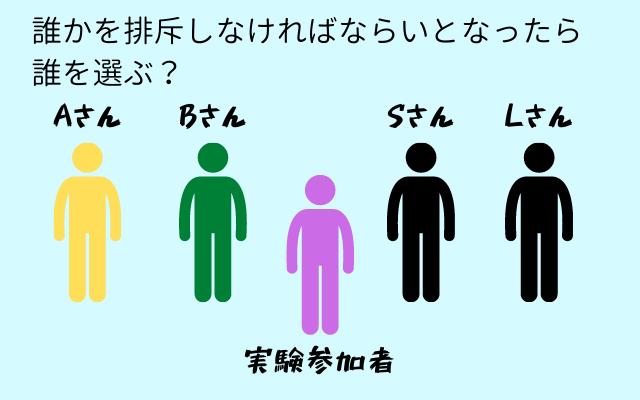 実験では参加者の他に架空の4名を用意し、誰を排斥するか選んでもらった