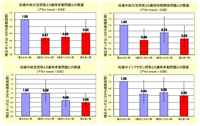 ※オッズ比は関連の強さを表す指標。オッズ比が1の場合、関連が全くない