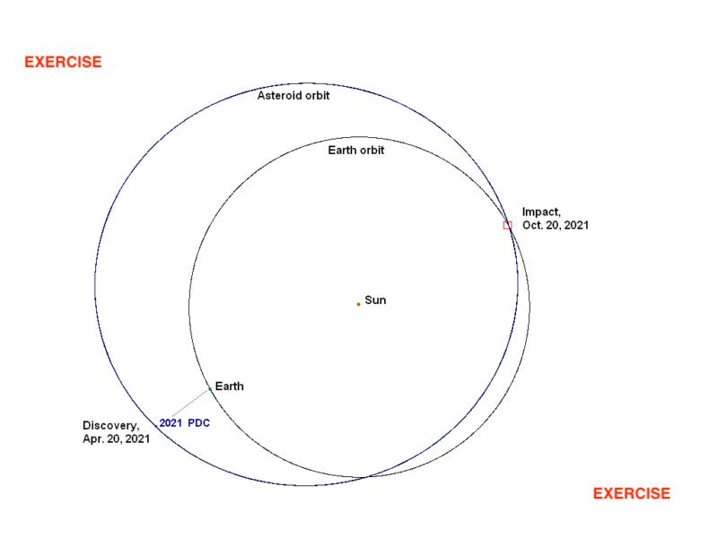 小惑星2021PDCの軌道
