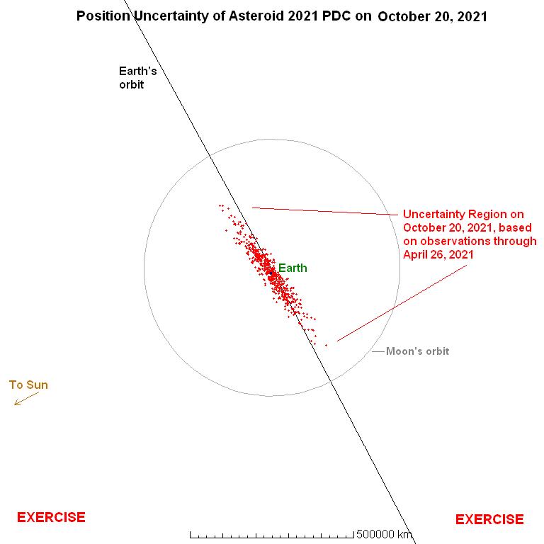 2021年10月20日の小惑星2021PDCの予測位置の現時点での不確実性