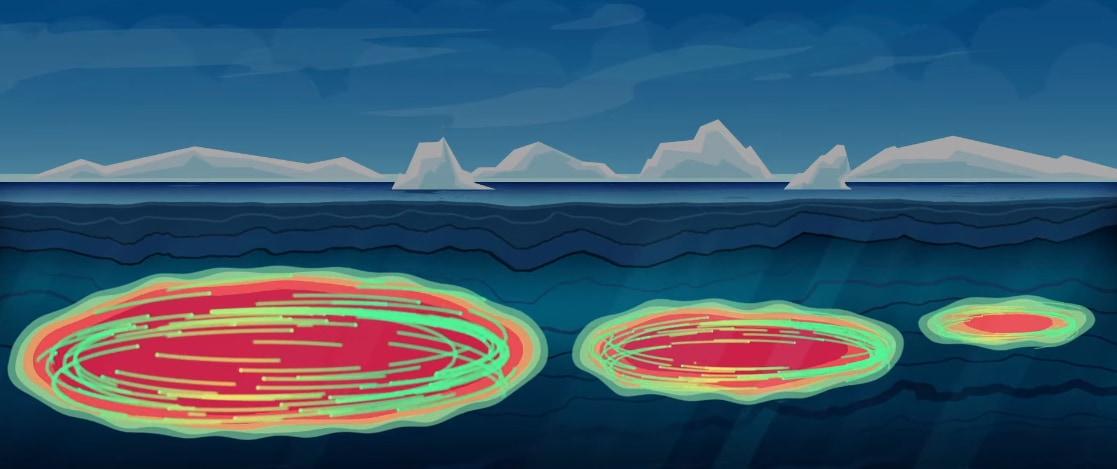 北極海の下には外から流れ込んだ温水が塊となって長期間保存される