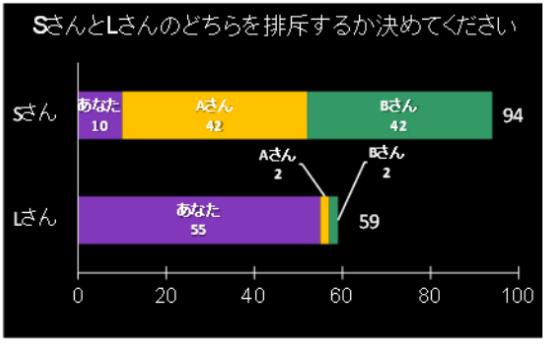 実験で提示されたグラフ
