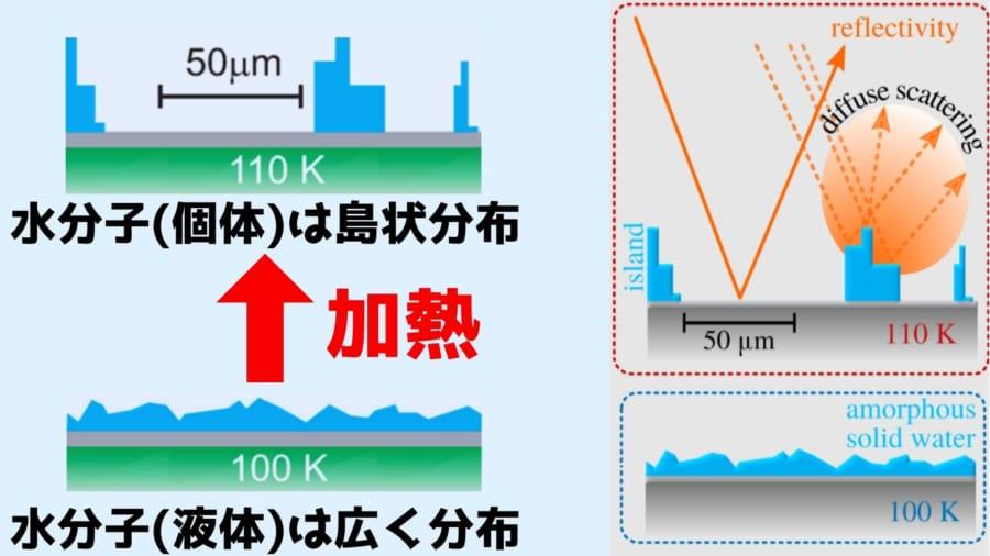 グラフェン板上の水分子は加熱すると凍って凝集する