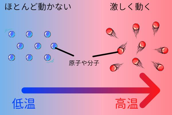 温度の物理的な意味とは、原子や分子が持っている運動エネルギー。激しく原子が動くほど熱くなる。