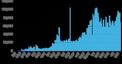 日本のPCR検査実施人数(2020年2月~2021年4月)