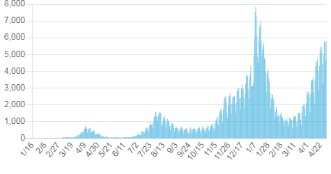 日本国内のCOVID-19陽性者数(2020年1月~2021年4月)