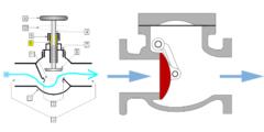 バルブの例。蛇口のような水門装置(左)や、逆流を防ぐ弁(右)のようなものがある