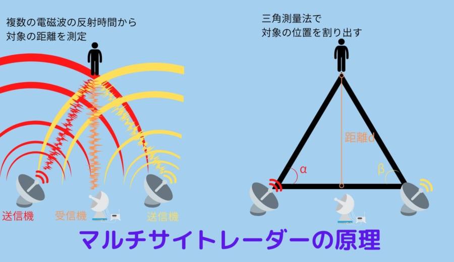 マルチサイトレーダーは複数の電磁パルスの反射時間と三角測量法を利用して対象の位置を割り出す
