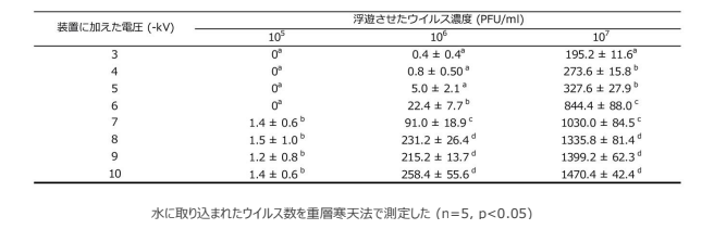 異なる電圧をかけた場合の捕捉したφ6ウイルス数