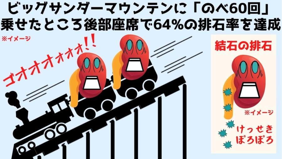 ビッグサンダーマウンテンに、のべ60回乗せたところ後部座席では64%の結石に移動がみられました