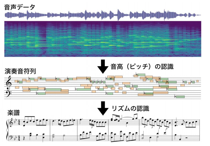 ピアノ演奏音声データから楽譜を生成するには、各時刻における音高 (ピッチ)を認識する問題とビート 時間単位でリズムを認識する必要がある