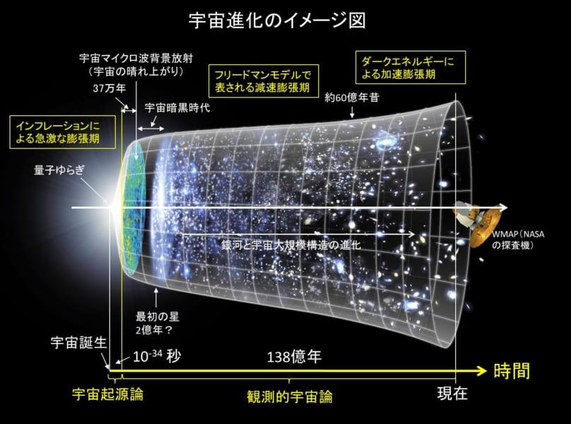 ビッグバン宇宙論に基づく宇宙進化イメージ