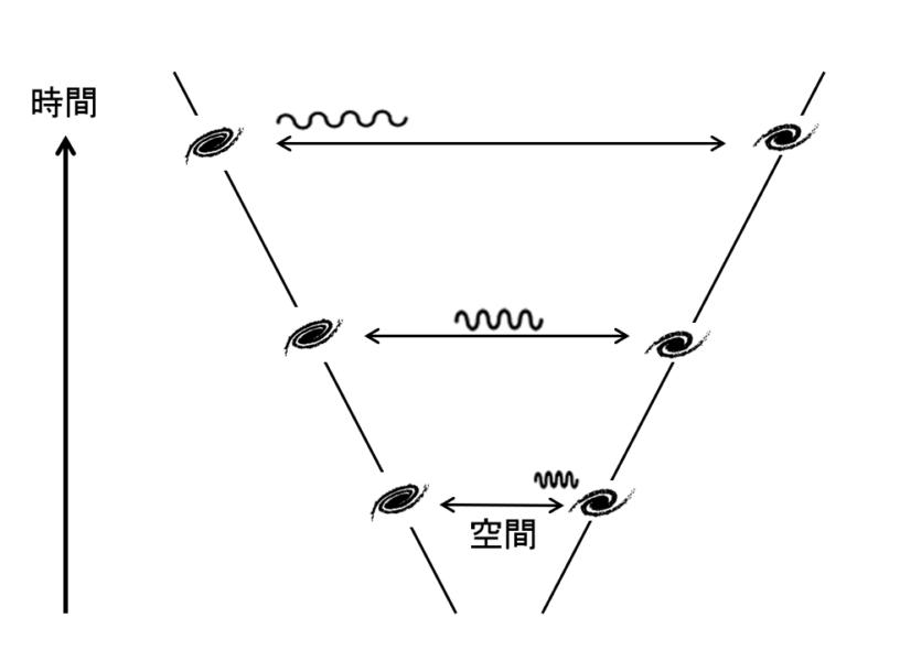 宇宙論的赤方偏移の概略図