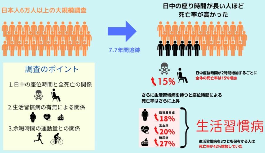 日本人の大規模研究の結果、日中座位時間と死亡率、生活習慣病の関係が明らかになった