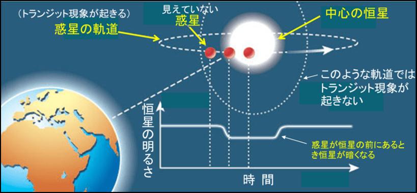 トランジット法の概念図