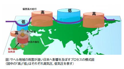 「アフリカで大雨が降ると日本が猛暑になる」と初めて解明される