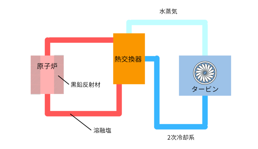 溶融塩原子炉の概略