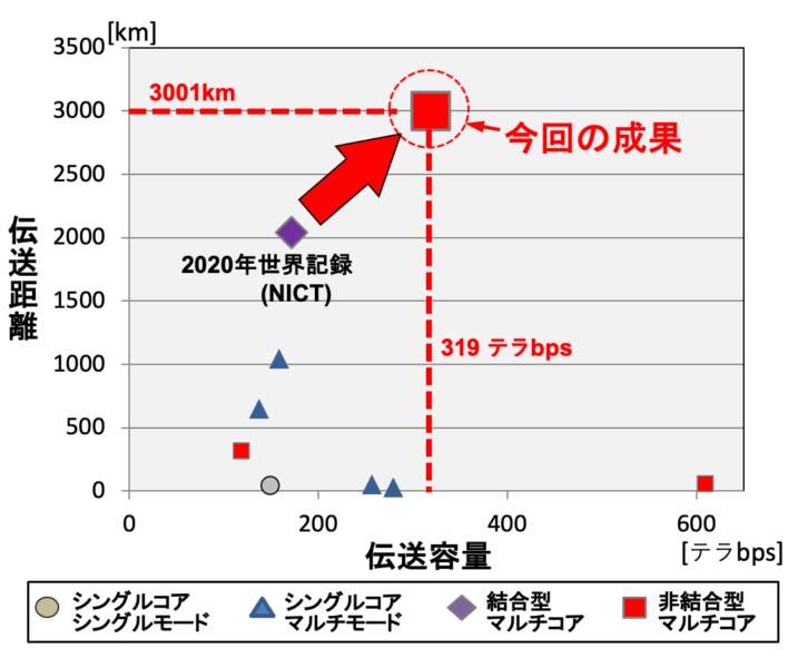 世界最速319Tb/sを達成