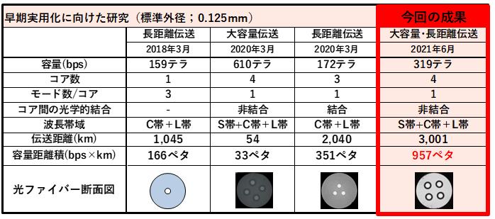 これまでNICTが伝送実験を実施した主な標準外径光ファイバ
