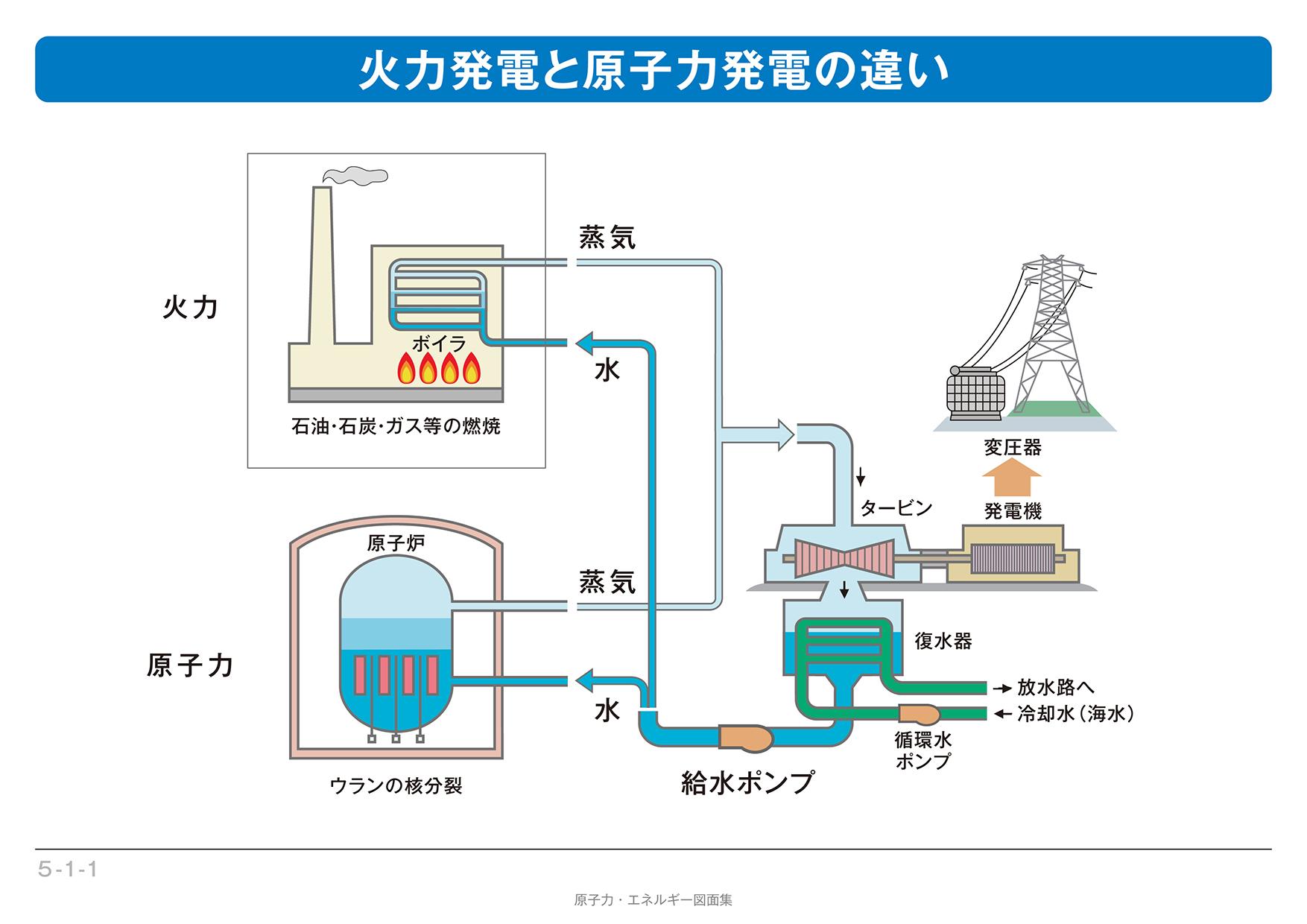 火力発電と原子力発電の仕組み