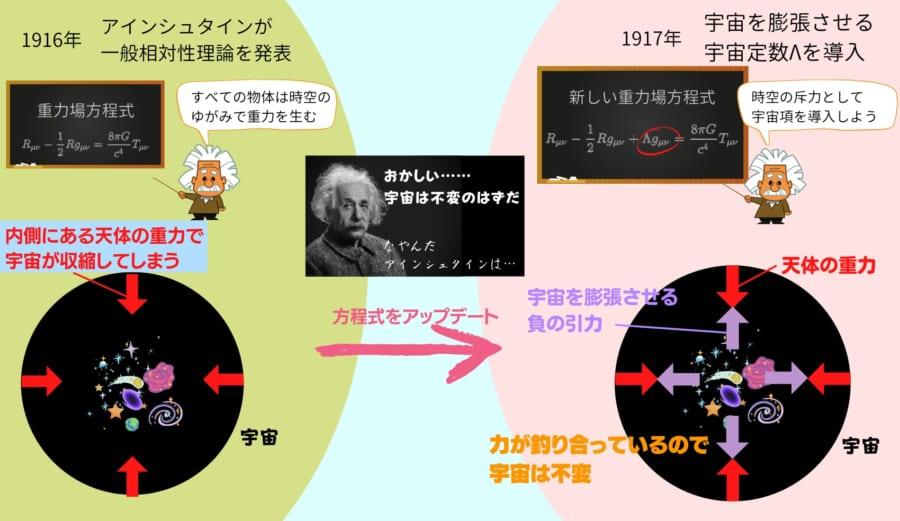 アインシュタインは自らの理論が導く宇宙が収縮するという問題を解決するため、宇宙を膨張させる宇宙項を方程式に導入した