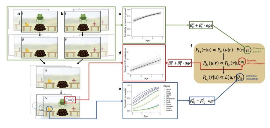 異なる情報源への感受性を測定し、それをすべて組み合わせた場合をシミュレーションした