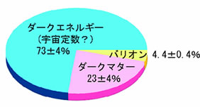 宇宙で既知の物質はたった4%程度しかない