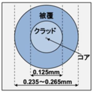 広く利用されている標準外径光ファイバのイメージ図