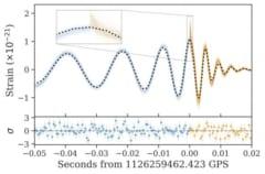 重力波のデータ。ブラックホールの面積は合体後増加していることを示している。