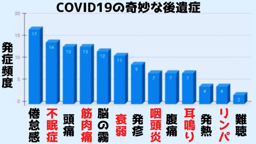 COVID19の感染場所とEBウイルスの潜伏場所の不幸なバッティングと後遺症の関係
