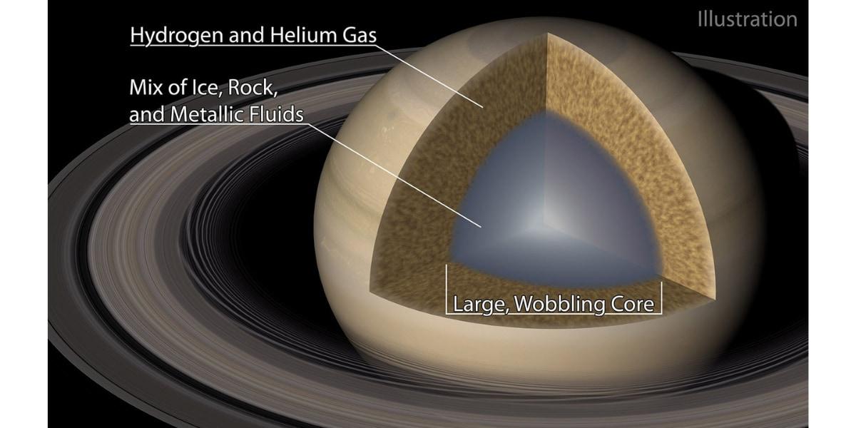 土星の曖昧なコアのイメージイラスト