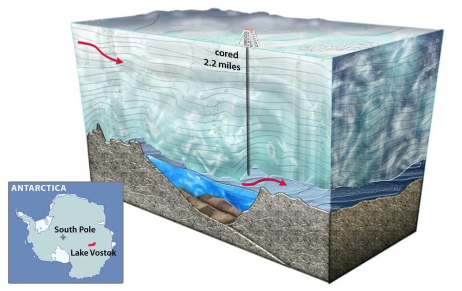 地球で最大の氷底湖。ボストーク湖の断面模式図。
