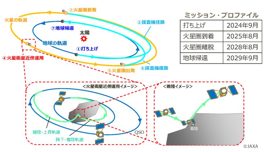 MMX計画のスケジュール