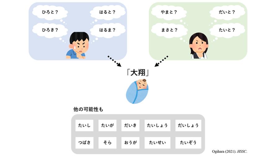 「大翔」ってどう読む?近年の日本人の名前が読みにくいのはなぜか