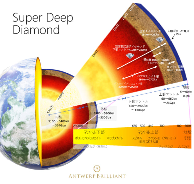 超深部起源ダイヤモンドの形成と地球の内部構造