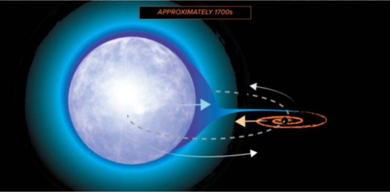 巨大星の連星の一方が先にブラックホール化し、2つの天体は密接に回っていた