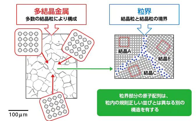 多結晶体と境界の例。結晶粒の境界には不純物が含まれる