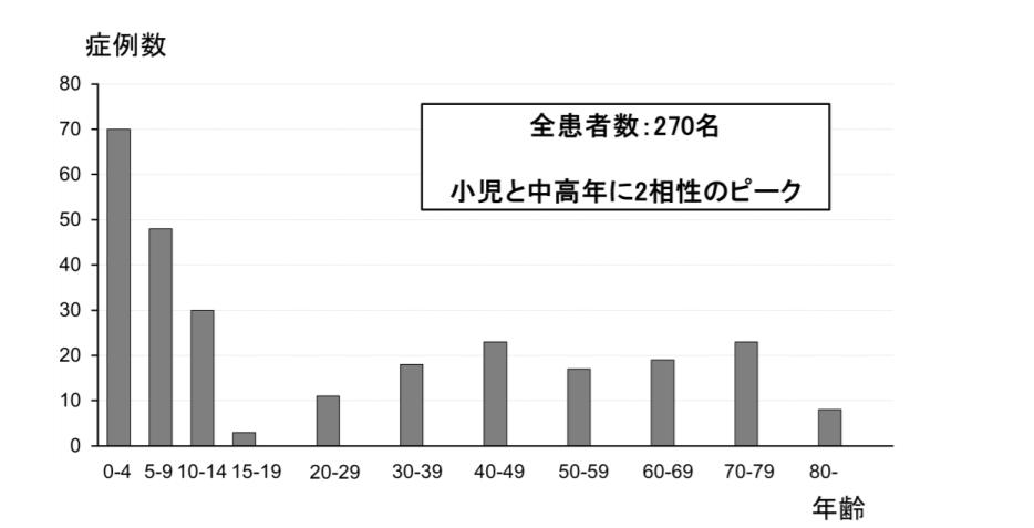 年齢別の魚骨異物の発生率