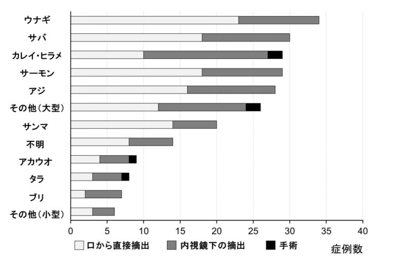 魚の種類ごとの摘出方法とその頻度